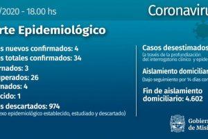 Coronavirus: confirman 4 casos nuevos en Misiones