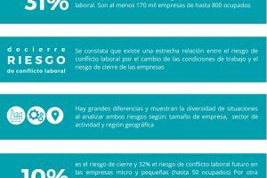 Coronavirus, riesgo de cierres y acuerdos laborales