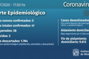 Única provincia del país: Misiones completó el lunes su segundo día libre de Covid-19