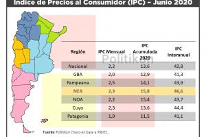 Inflación en el NEA: nuevamente tiene la más alta del país en el acumulado del año y creció a 2,3% en junio