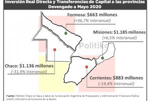 El gasto de capital del gobierno nacional en las provincias del NEA cayó un 10% a mayo. Misiones creció interanual pero desaceleró en mayo