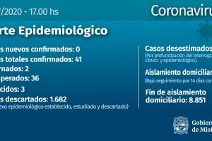 Coronavirus: Misiones sin nuevos casos, el número de contagiados se mantiene en 41