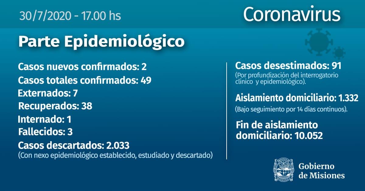Coronavirus: Dos casos nuevos en Andresito, llega a 49 la cifra de contagiados en Misiones