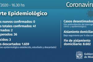Misiones no registró nuevos casos de coronavirus este jueves