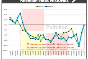 Patentamientos: en junio hubo un fuerte repunte en Misiones