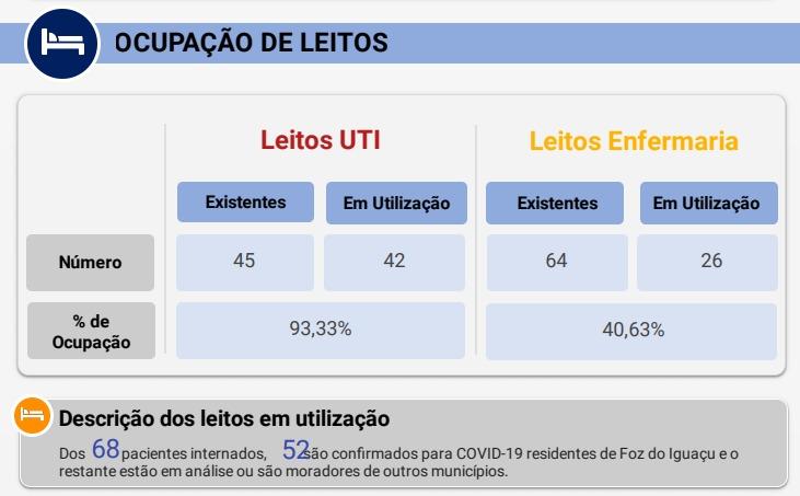 El estado de Paraná superó las mil muertes por coronavirus y en Foz apenas hay camas para contagiados