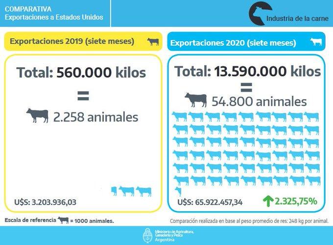 Las exportaciones de carne bovina a Estados Unidos crecieron el 2325% durante los primeros 7 meses del 2020