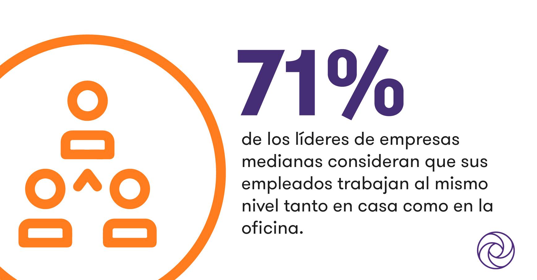 Antes de la pandemia, casi la mitad las empresas medianas argentinas no ofrecían home office