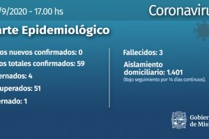 Coronavirus: El domingo no se registraron nuevos casos