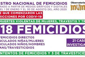 MuMaLá relevó 181 femicidios en lo que va del año
