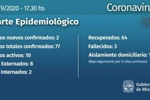 Coronavirus: dos casos nuevos uno en Posadas y otro en Iguazú