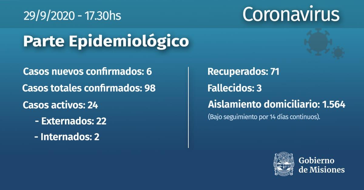 Coronavirus: con 6 nuevos contagios Misiones llega a 98 casos