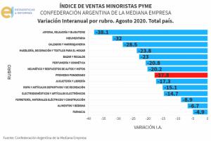 Las ventas minoristas cayeron menos en el interior, que en AMBA