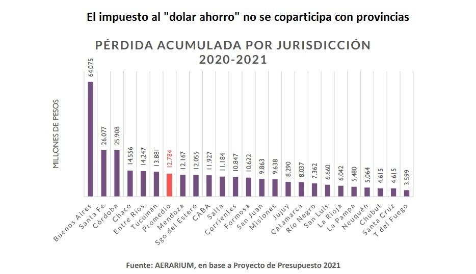"""Manotazo: Misiones se perderá casi $10.000 millones por la no Coparticipación del impuesto al """"dólar ahorro"""""""