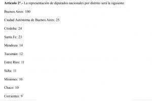 Reforma Del Caño le sumaría a Misiones tres diputados nacionales