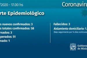Coronavirus: tres nuevos casos en la provincia, dos en Aristóbulo del Valle y uno en Iguazú