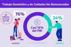 El trabajo doméstico no remunerado equivale al 15,9% del PBI argentino