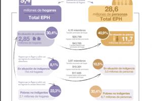 La pobreza trepó al 40,9 por ciento en Argentina pero en Misiones hubo una leve caída