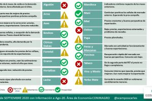El semáforo de Coninagro: qué dice de los productos de Misiones