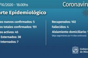 Coronavirus: 5 nuevos casos en Misiones