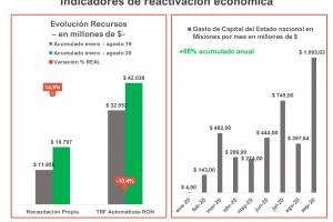 ¿Se está dando una reactivación económica en Misiones?
