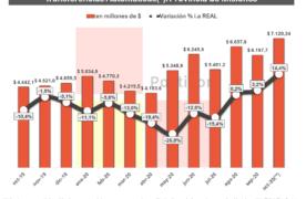 Fuerte salto de la coparticipación en octubre: Misiones captó 7.120,3 millones y creció en términos reales 14,4%