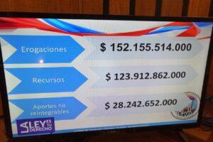 Misiones es la primera provincia argentina en aprobar su Presupuesto para 2021