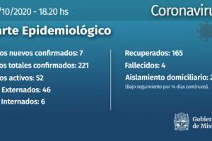 Coronavirus: con 7 casos nuevos Misiones llegó a los 221 contagios
