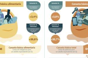 Costo de vida: se achicó la brecha entre Misiones y Buenos Aires