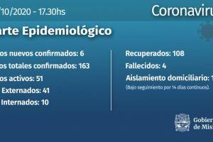 Coronavirus: 6 nuevos casos en la provincia