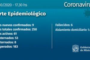 Coronavirus: con nueve casos nuevos, Misiones llegó a los 250 contagios