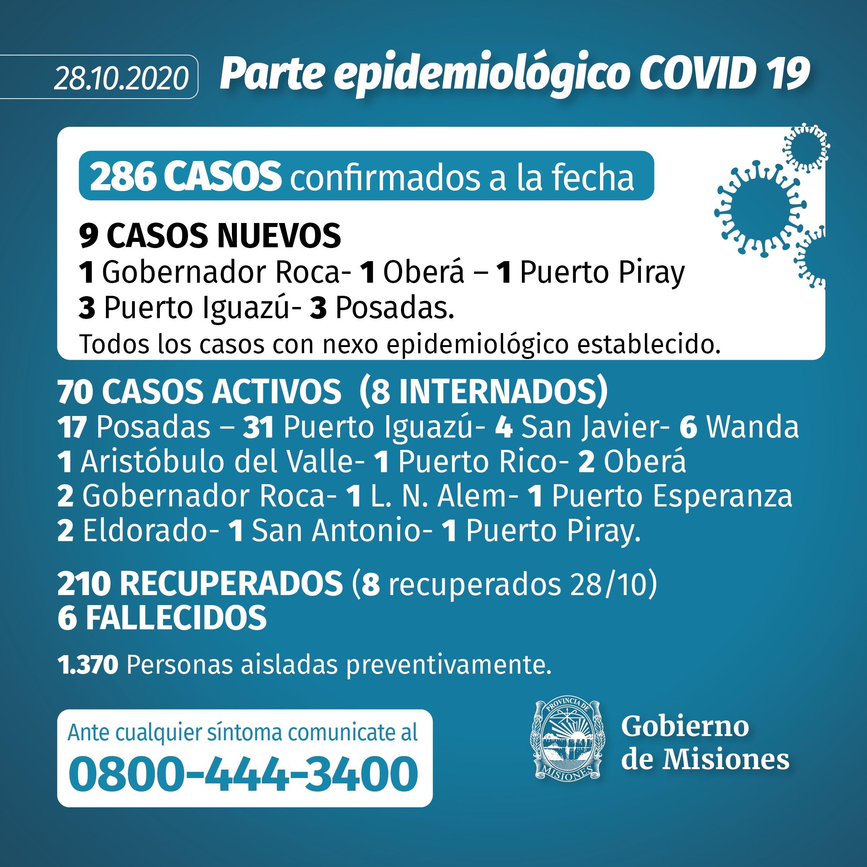 Coronavirus: Misiones sumó otros nueve contagios y descartó tres
