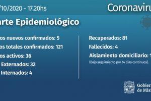 Coronavirus: 5 nuevos casos este sábado en Misiones