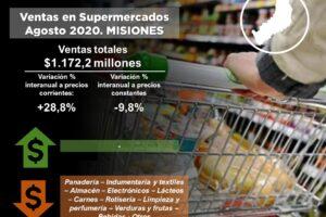 Las ventas en supermercados sufrieron una nueva caída real en Misiones y acumulan seis meses de descensos