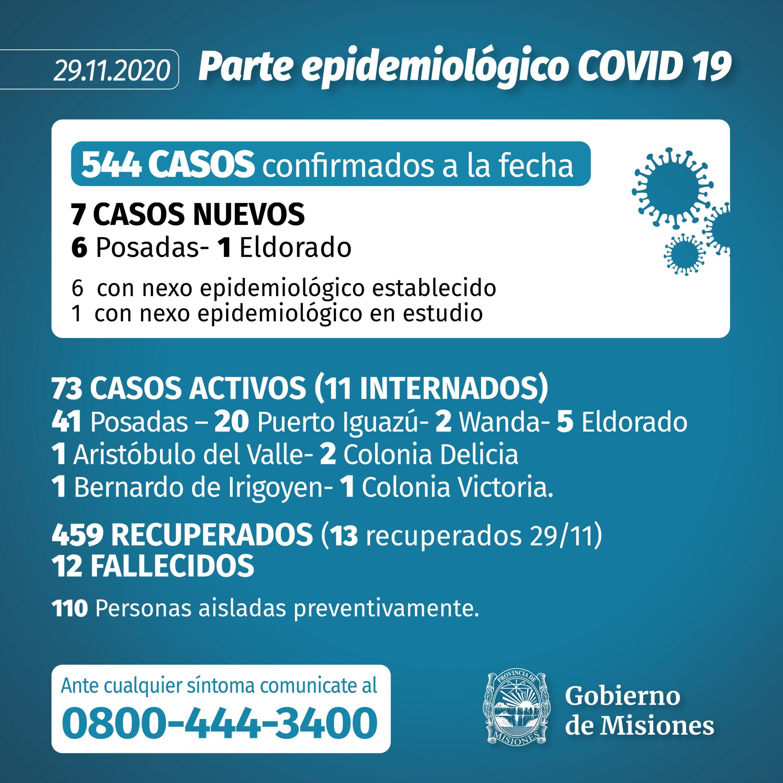 Misiones sumó otros siete casos de coronavirus este domingo