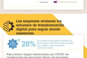 El impacto comercial del COVID-19 en la industria de seguridad