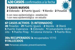 Coronavirus: Misiones llegó a 430 casos