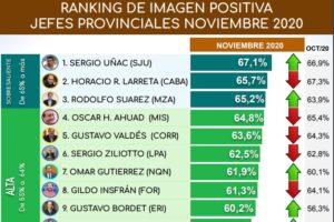 Herrera Ahuad se mantiene en el lote de gobernadores con mejor imagen