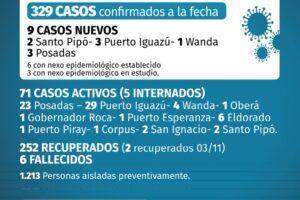 Coronavirus: informan de 9 casos nuevos en Misiones; ya son 22 contagios en noviembre