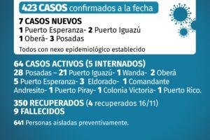 Coronavirus: siete nuevos contagios en Misiones