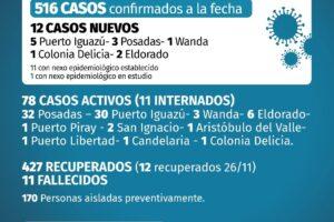 Coronavirus: 12 nuevos casos en Misiones este jueves