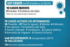 Otros diez casos de coronavirus en Misiones pero nueve concentrados en Posadas y un nuevo fallecido