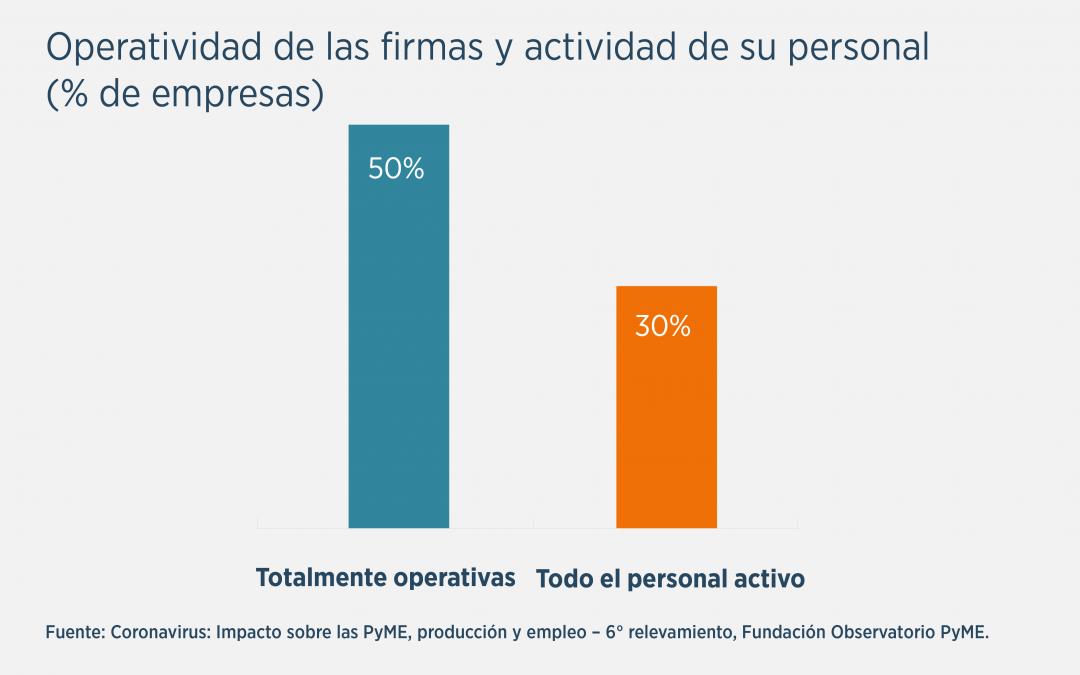 Pandemia: Sólo el 30% de las Pymes tiene a todo el personal en actividad