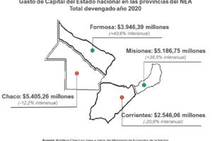 En 2020, el gasto de capital del Estado nacional en Misiones creció un 38,5%