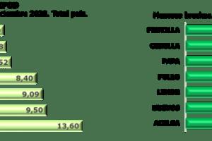 CAME: Aumentó la brecha entre lo que recibe el productor y lo que pagó el consumidor