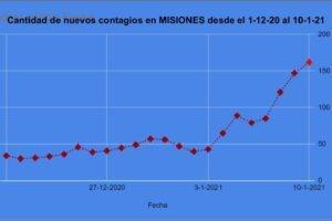 Se empina la curva de nuevos contagios en Misiones con 3 récords diarios consecutivos