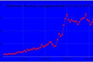 La curva de nuevos contagios en Misiones: otra vez cerca del máximo