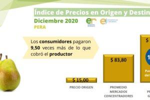 Agroalimentos: 2020 termina con una brecha entre precios del campo a la góndola de 4,68