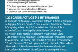 Coronavirus: miércoles negro con 7 fallecidos y 148 nuevos casos en Misiones