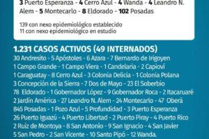 Coronavirus: 150 nuevos contagios en Misiones